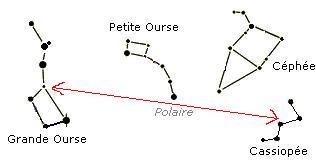 Schéma de Constellations